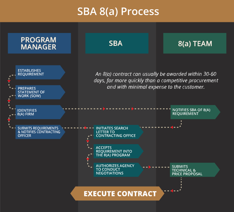 ITL-SBA-8a-infographic